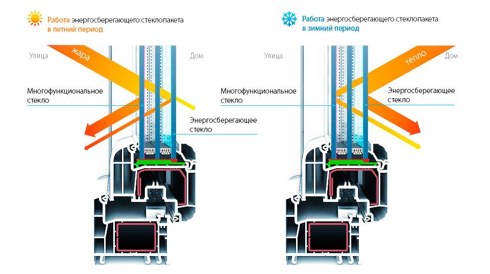 Люкс Комфорт - окна ПВХ в Минске